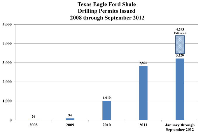 eagle-ford-drilling-permits-issued-2012